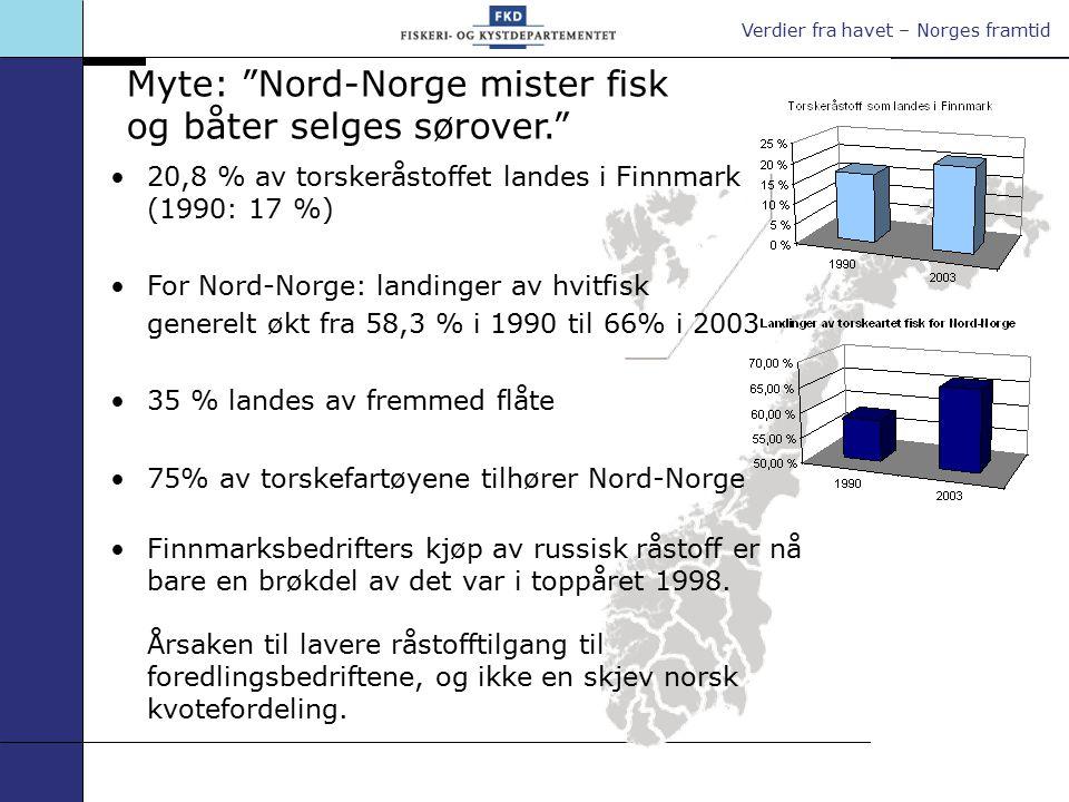 Verdier fra havet – Norges framtid Import og direktelandinger av torsk fra russiske fartøyer i Norge fra 1990 til 2003 Kilde: Fiskeriforskning