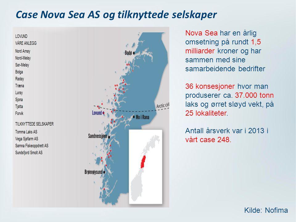Case Nova Sea AS og tilknyttede selskaper Nova Sea har en årlig omsetning på rundt 1,5 milliarder kroner og har sammen med sine samarbeidende bedrifter 36 konsesjoner hvor man produserer ca.
