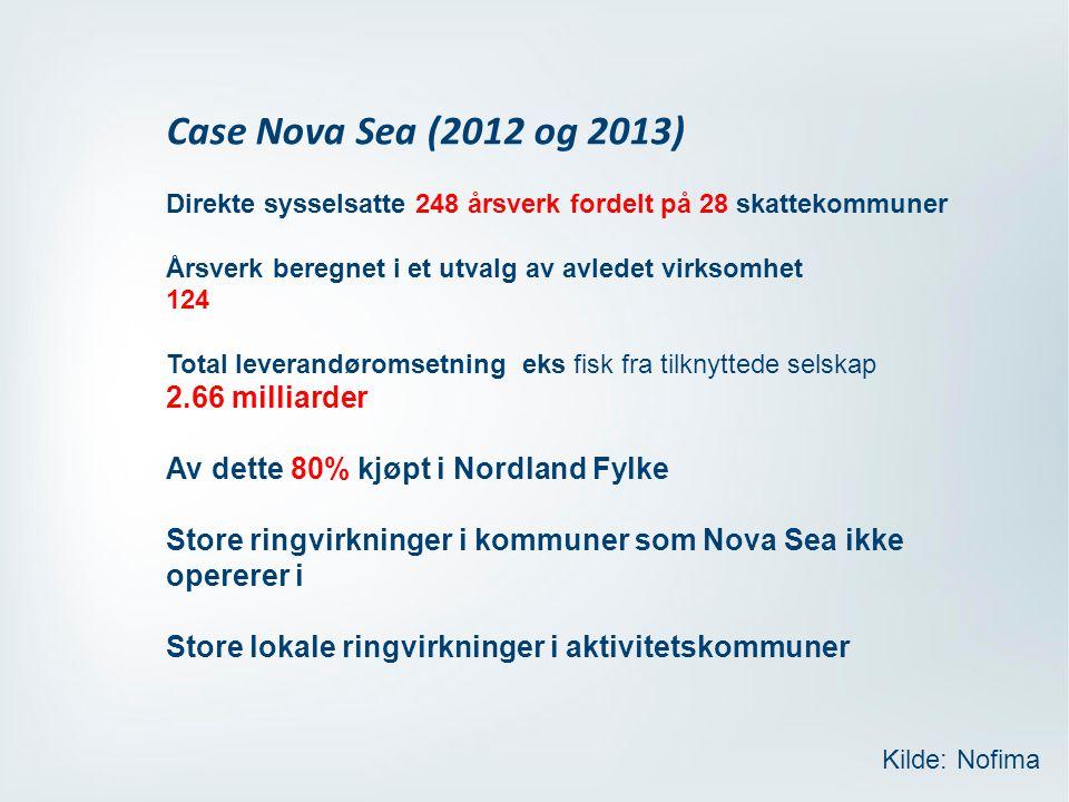 Case Nova Sea (2012 og 2013) Direkte sysselsatte 248 årsverk fordelt på 28 skattekommuner Årsverk beregnet i et utvalg av avledet virksomhet 124 Total leverandøromsetning eks fisk fra tilknyttede selskap 2.66 milliarder Av dette 80% kjøpt i Nordland Fylke Store ringvirkninger i kommuner som Nova Sea ikke opererer i Store lokale ringvirkninger i aktivitetskommuner Kilde: Nofima