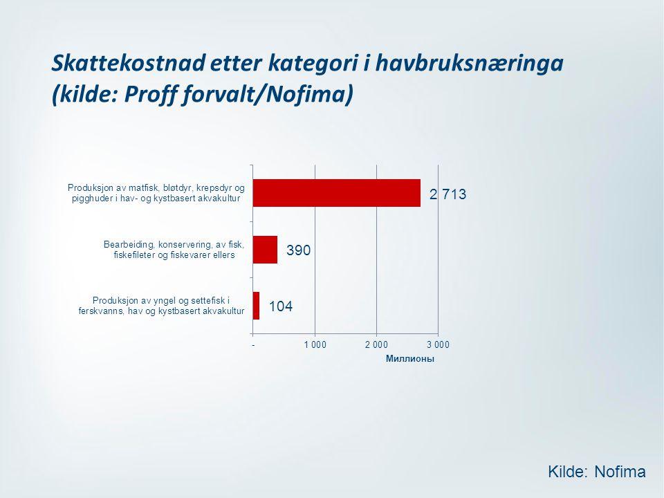 Skattekostnad etter kategori i havbruksnæringa (kilde: Proff forvalt/Nofima) Kilde: Nofima
