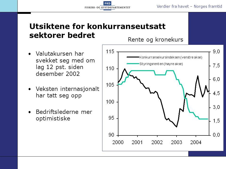 Utsiktene for konkurranseutsatt sektorer bedret Valutakursen har svekket seg med om lag 12 pst.