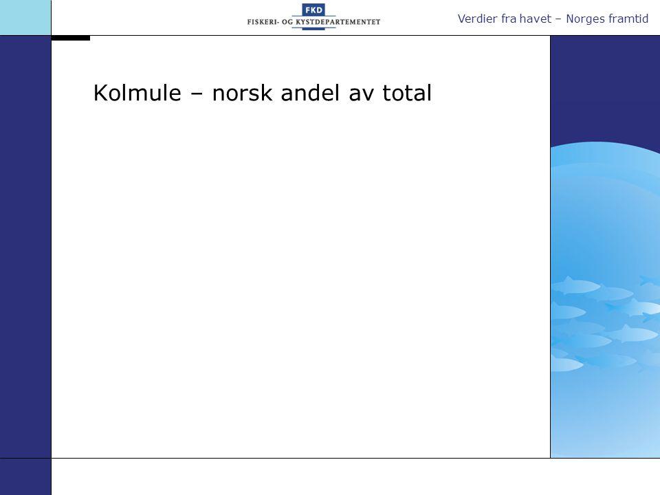 Verdier fra havet – Norges framtid Kolmule – norsk andel av total