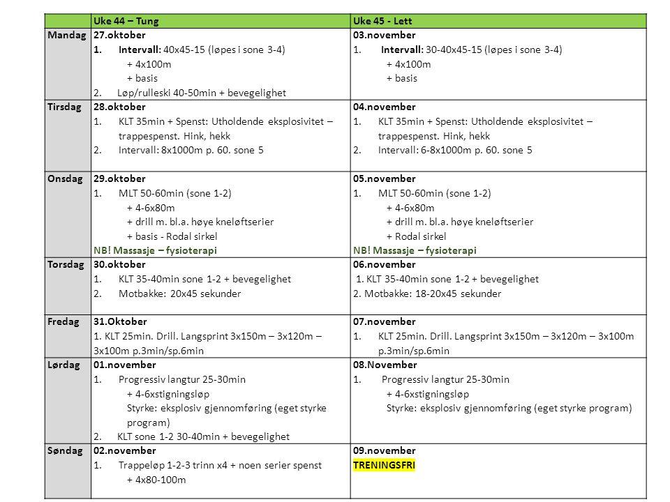 Uke 44 – TungUke 45 - Lett Mandag 27.oktober 1.Intervall: 40x45-15 (løpes i sone 3-4) + 4x100m + basis 2.