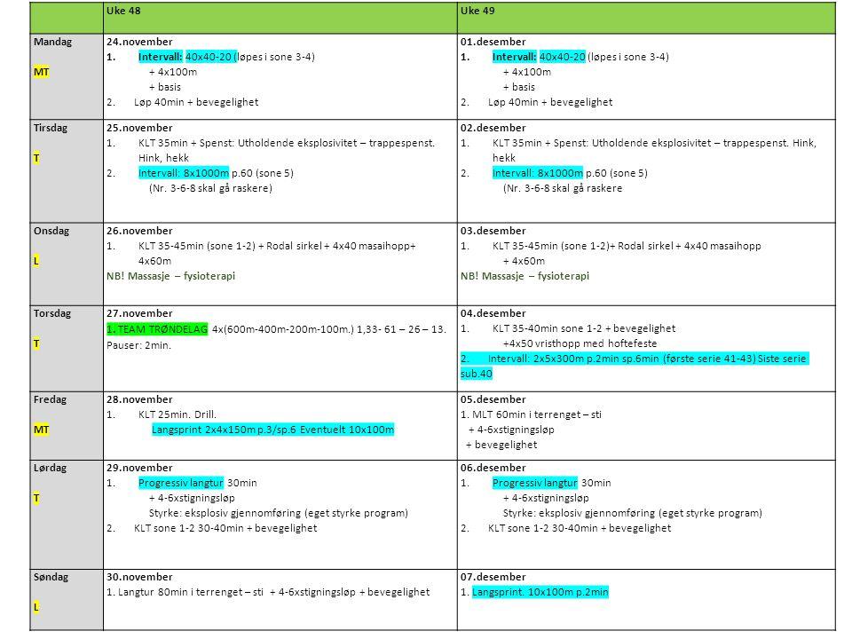 Uke 48Uke 49 Mandag MT 24.november 1.Intervall: 40x40-20 (løpes i sone 3-4) + 4x100m + basis 2.