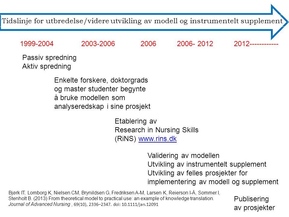 Tidslinje for utbredelse/videre utvikling av modell og instrumentelt supplement 1999-20042003-200620062006- 20122012------------ Passiv spredning Aktiv spredning Enkelte forskere, doktorgrads og master studenter begynte å bruke modellen som analyseredskap i sine prosjekt Etablering av Research in Nursing Skills (RiNS) www.rins.dkwww.rins.dk Validering av modellen Utvikling av instrumentelt supplement Utvikling av felles prosjekter for implementering av modell og supplement Publisering av prosjekter Bjørk IT, Lomborg K, Nielsen CM, Brynildsen G, Fredriksen A-M, Larsen K, Reierson I-Å, Sommer I, Stenholt B.
