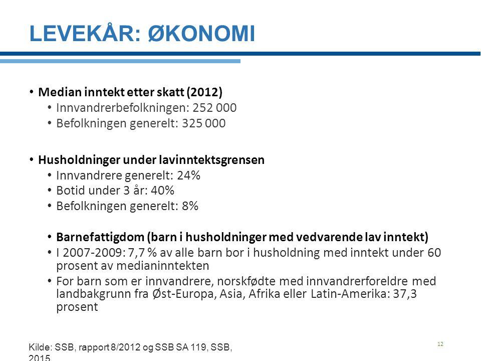 LEVEKÅR: ØKONOMI Median inntekt etter skatt (2012) Innvandrerbefolkningen: 252 000 Befolkningen generelt: 325 000 Husholdninger under lavinntektsgrens
