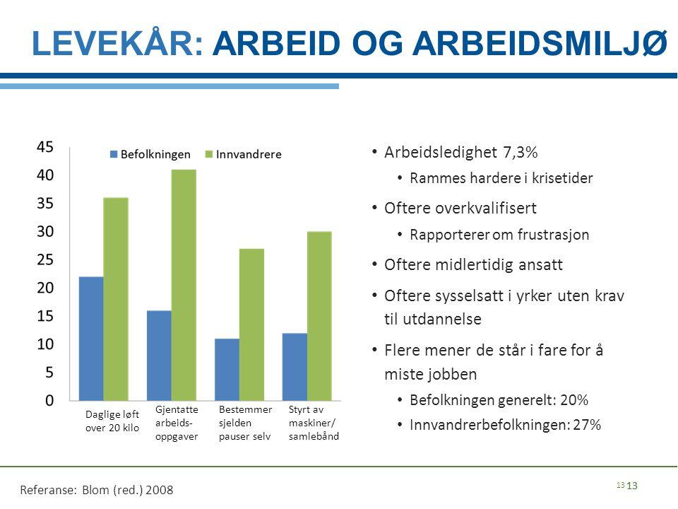 LEVEKÅR: ARBEID OG ARBEIDSMILJØ Arbeidsledighet 7,3% Rammes hardere i krisetider Oftere overkvalifisert Rapporterer om frustrasjon Oftere midlertidig