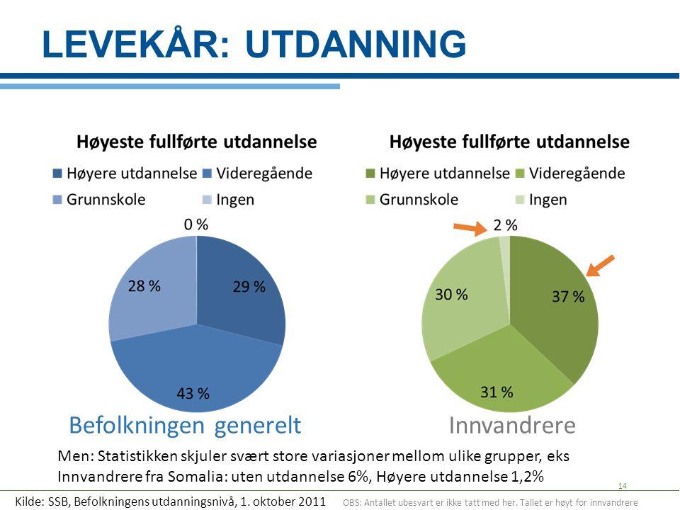 LEVEKÅR: UTDANNING 14 Men: Statistikken skjuler svært store variasjoner mellom ulike grupper, eks Innvandrere fra Somalia: uten utdannelse 6%, Høyere