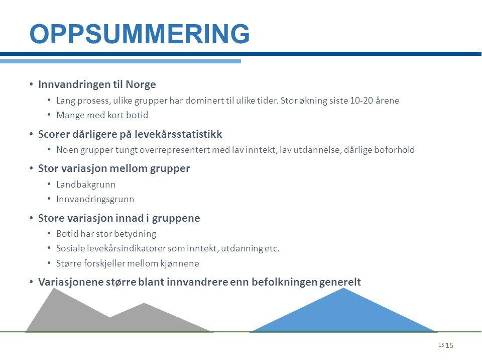 OPPSUMMERING Innvandringen til Norge Lang prosess, ulike grupper har dominert til ulike tider. Stor økning siste 10-20 årene Mange med kort botid Scor