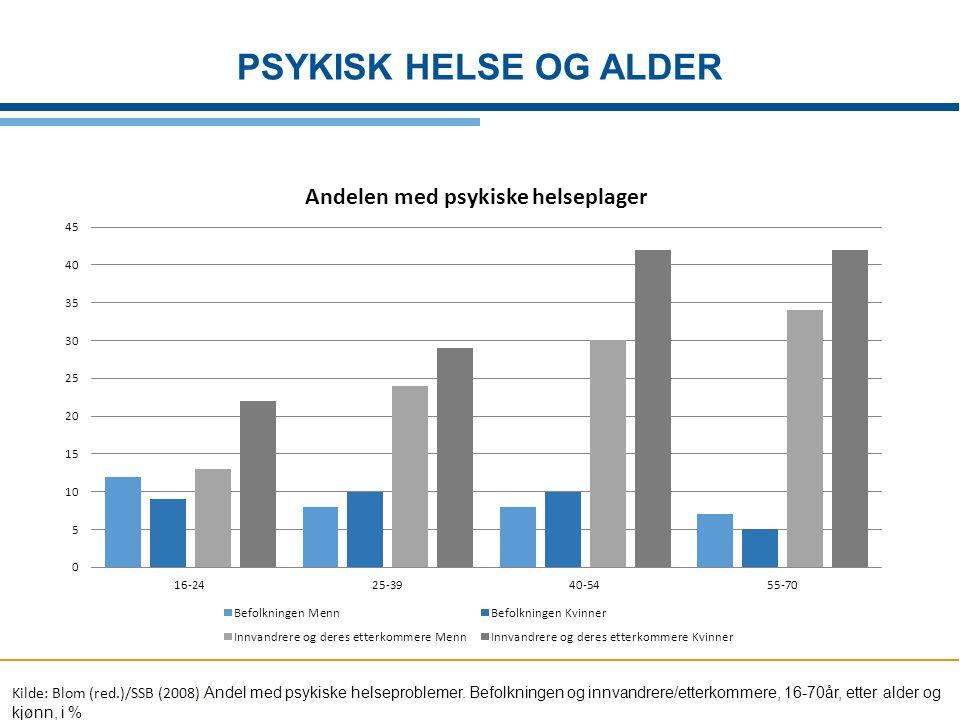 Kilde: Blom (red.)/SSB (2008) :Andel med psykiske helseproblemer. Befolkningen og innvandrere/etterkommere, 16-70år, etter alder og kjønn, i % PSYKISK