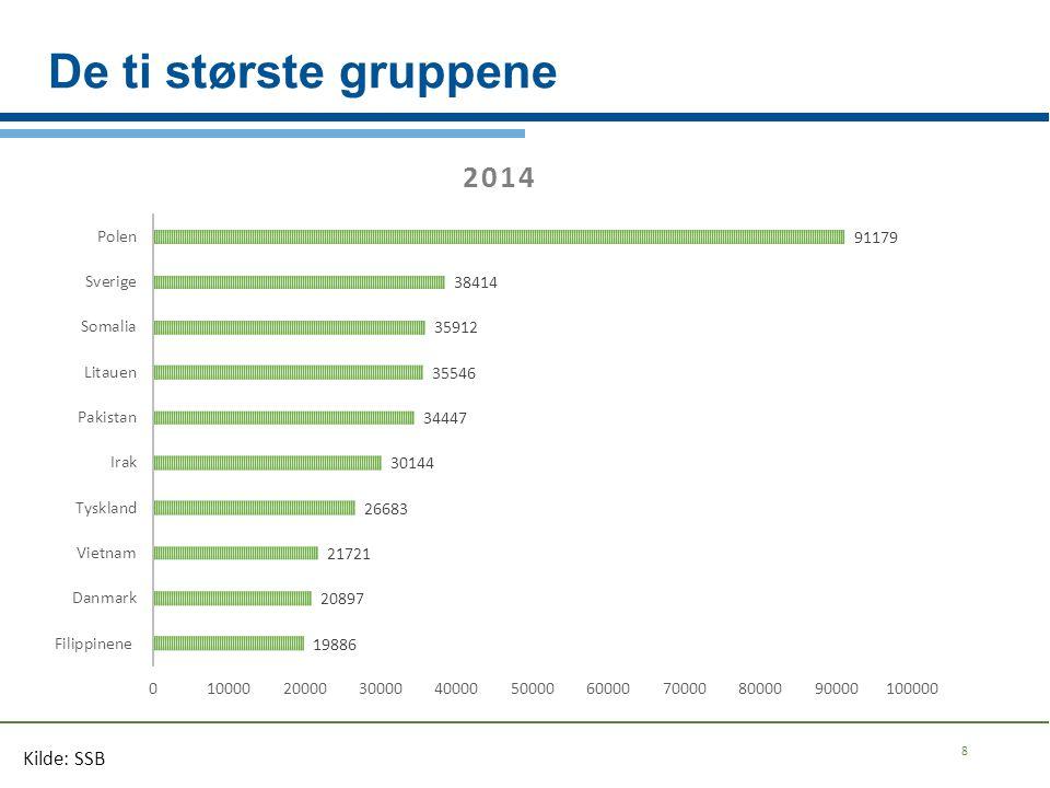 SMÅTANNSTUDIEN fra Oslo (2002-2004) ¹ ² : betydelig høyere kariesforekomst hos barn med opprinnelsesland utenfor EU/EØS sammenlignet med de fra EU/EØS området (flest respondenter med pakistansk bakgrunn) Mer karies i tennene, alvorligere karieslesjoner, spesielt i det primære tannsettet 84 % av norske tre-åringer er kariesfrie versus 50 % av barn med innvandrerbakgrunn.
