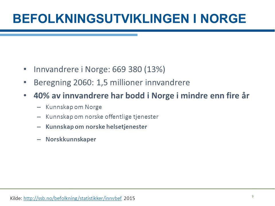 BEFOLKNINGSUTVIKLINGEN I NORGE 9 Innvandrere i Norge: 669 380 (13%) Beregning 2060: 1,5 millioner innvandrere 40% av innvandrere har bodd i Norge i mi