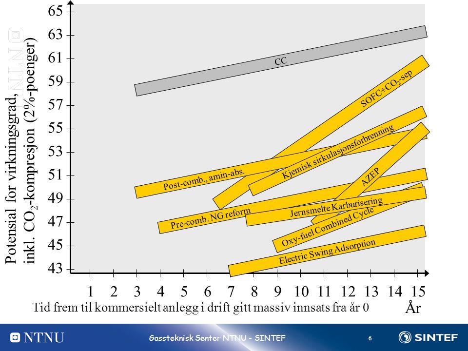 6 Gassteknisk Senter NTNU - SINTEF SOFC+CO 2 -sep Potensial for virkningsgrad, inkl. CO 2 -kompresjon (2%-poenger) År 123456789101112131415 Tid frem t