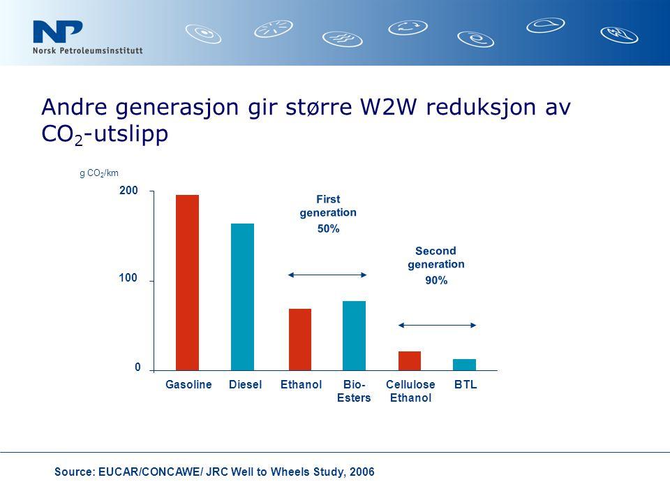 Andre generasjon gir større W2W reduksjon av CO 2 -utslipp g CO 2 /km Source: EUCAR/CONCAWE/ JRC Well to Wheels Study, 2006 100 200 0 First generation 50% Second generation 90% GasolineDieselEthanolBio- Esters Cellulose Ethanol BTL