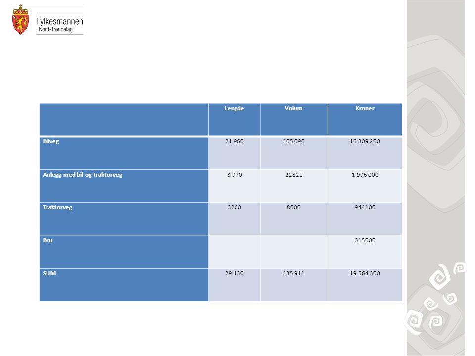 LengdeVolumKroner Bilveg21 960105 09016 309 200 Anlegg med bil og traktorveg3 970228211 996 000 Traktorveg32008000944100 Bru315000 SUM29 130135 91119 564 300
