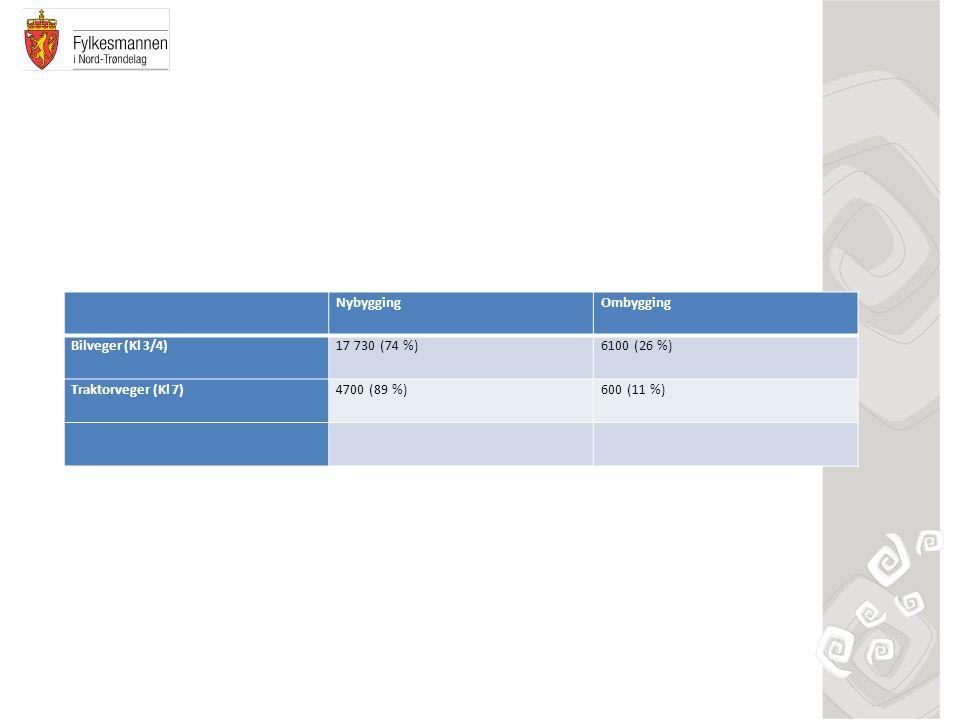 NybyggingOmbygging Bilveger (Kl 3/4)17 730 (74 %)6100 (26 %) Traktorveger (Kl 7)4700 (89 %)600 (11 %)