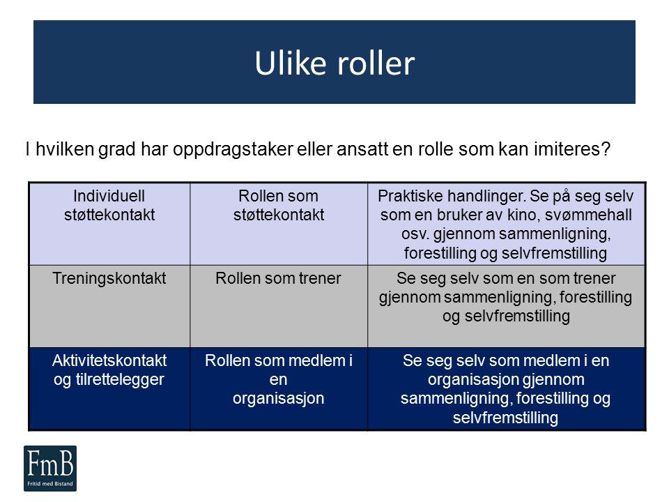Rollemodell Rolle Individuell støttekontakt Rollen som støttekontakt Praktiske handlinger. Se på seg selv som en bruker av kino, svømmehall osv. gjenn