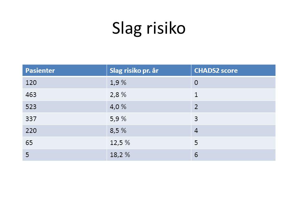 Slag risiko PasienterSlag risiko pr. årCHADS2 score 1201,9 %0 4632,8 %1 5234,0 %2 3375,9 %3 2208,5 %4 6512,5 %5 518,2 %6