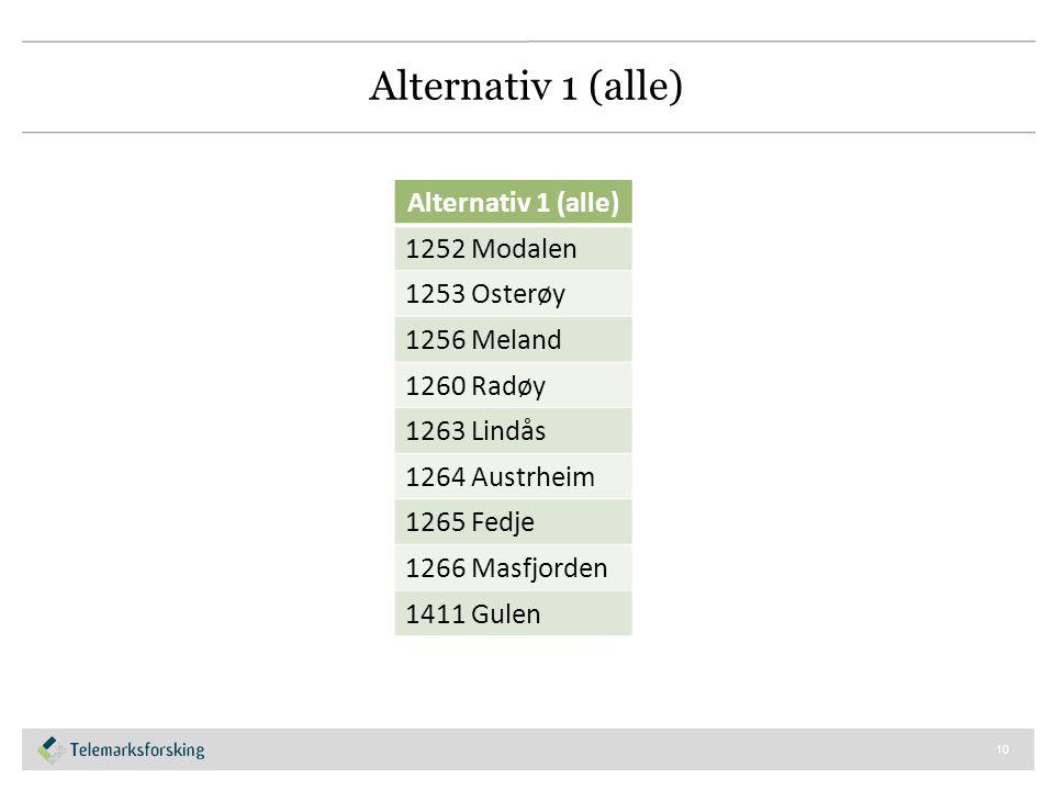 Alternativ 1 (alle) 10 Alternativ 1 (alle) 1252 Modalen 1253 Osterøy 1256 Meland 1260 Radøy 1263 Lindås 1264 Austrheim 1265 Fedje 1266 Masfjorden 1411 Gulen