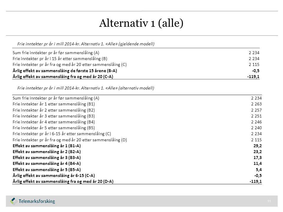 Alternativ 1 (alle) 11 Sum frie inntekter pr år før sammenslåing (A)2 234 Frie inntekter pr år i 15 år etter sammenslåing (B)2 234 Frie inntekter pr år fra og med år 20 etter sammenslåing (C)2 115 Årlig effekt av sammenslåing de første 15 årene (B-A)-0,5 Årlig effekt av sammenslåing fra og med år 20 (C-A)-119,1 Frie inntekter pr år i mill 2014-kr.