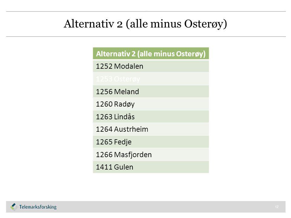 Alternativ 2 (alle minus Osterøy) 1252 Modalen 1253 Osterøy 1256 Meland 1260 Radøy 1263 Lindås 1264 Austrheim 1265 Fedje 1266 Masfjorden 1411 Gulen 12
