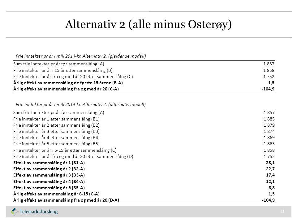 Alternativ 2 (alle minus Osterøy) 13 Sum frie inntekter pr år før sammenslåing (A)1 857 Frie inntekter pr år i 15 år etter sammenslåing (B)1 858 Frie inntekter pr år fra og med år 20 etter sammenslåing (C)1 752 Årlig effekt av sammenslåing de første 15 årene (B-A)1,5 Årlig effekt av sammenslåing fra og med år 20 (C-A)-104,9 Frie inntekter pr år i mill 2014-kr.