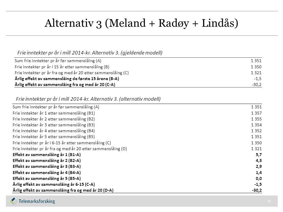 Alternativ 3 (Meland + Radøy + Lindås) 15 Sum frie inntekter pr år før sammenslåing (A)1 351 Frie inntekter pr år i 15 år etter sammenslåing (B)1 350 Frie inntekter pr år fra og med år 20 etter sammenslåing (C)1 321 Årlig effekt av sammenslåing de første 15 årene (B-A)-1,5 Årlig effekt av sammenslåing fra og med år 20 (C-A)-30,2 Frie inntekter pr år i mill 2014-kr.