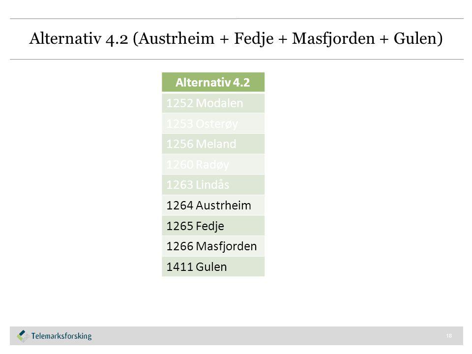 Alternativ 4.2 (Austrheim + Fedje + Masfjorden + Gulen) 18 Alternativ 4.2 1252 Modalen 1253 Osterøy 1256 Meland 1260 Radøy 1263 Lindås 1264 Austrheim 1265 Fedje 1266 Masfjorden 1411 Gulen