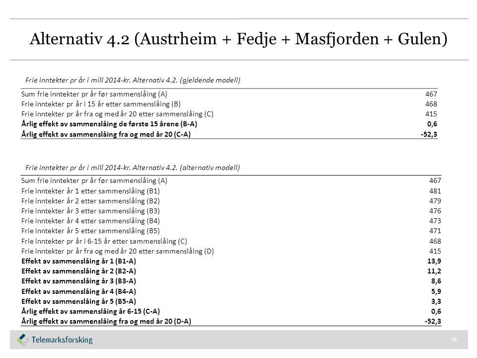 Alternativ 4.2 (Austrheim + Fedje + Masfjorden + Gulen) 19 Sum frie inntekter pr år før sammenslåing (A)467 Frie inntekter pr år i 15 år etter sammenslåing (B)468 Frie inntekter pr år fra og med år 20 etter sammenslåing (C)415 Årlig effekt av sammenslåing de første 15 årene (B-A)0,6 Årlig effekt av sammenslåing fra og med år 20 (C-A)-52,3 Frie inntekter pr år i mill 2014-kr.