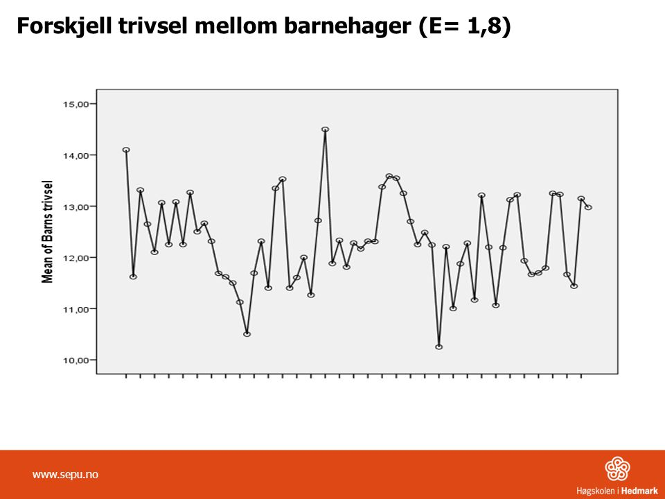 Forskjell trivsel mellom barnehager (E= 1,8) www.sepu.no