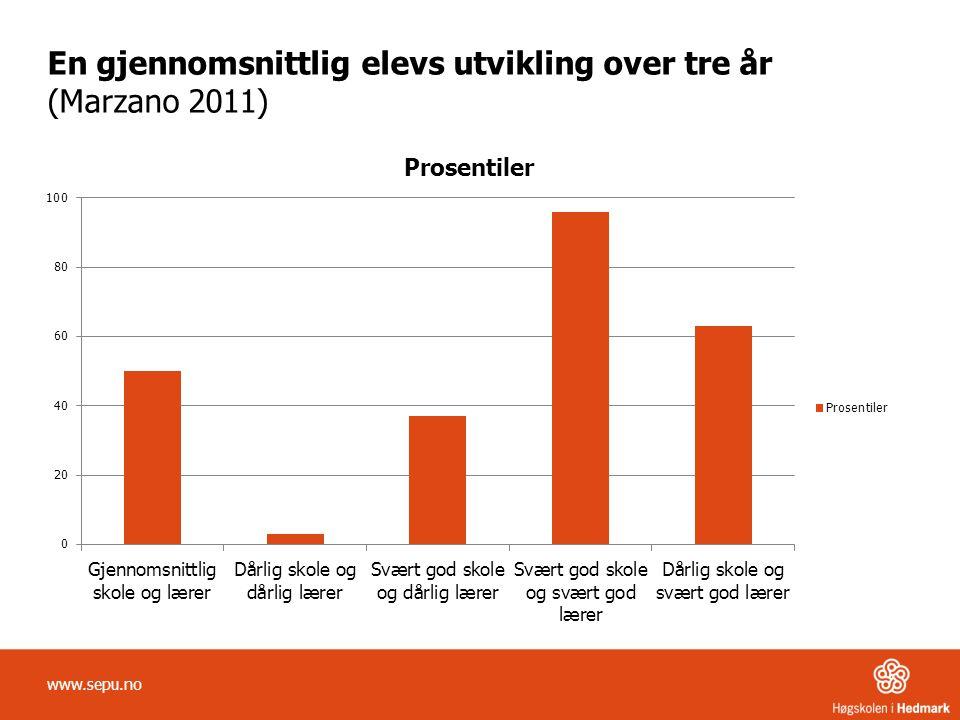 En gjennomsnittlig elevs utvikling over tre år (Marzano 2011) www.sepu.no
