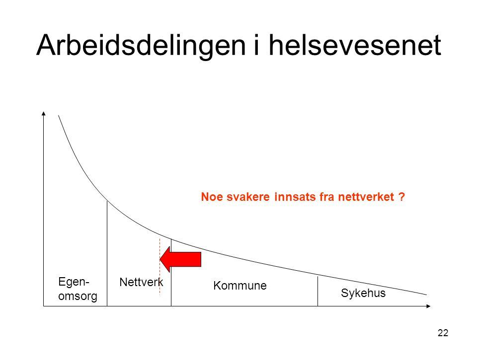 22 Arbeidsdelingen i helsevesenet Egen- omsorg Nettverk Kommune Sykehus Noe svakere innsats fra nettverket ?