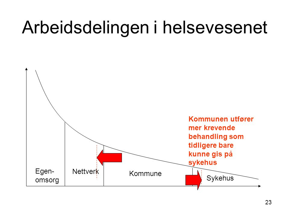 23 Arbeidsdelingen i helsevesenet Egen- omsorg Nettverk Kommune Sykehus Kommunen utfører mer krevende behandling som tidligere bare kunne gis på sykeh