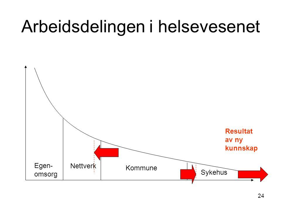 24 Arbeidsdelingen i helsevesenet Egen- omsorg Nettverk Kommune Sykehus Resultat av ny kunnskap