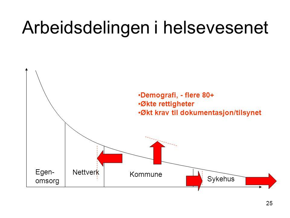 25 Arbeidsdelingen i helsevesenet Egen- omsorg Nettverk Kommune Sykehus Demografi, - flere 80+ Økte rettigheter Økt krav til dokumentasjon/tilsynet