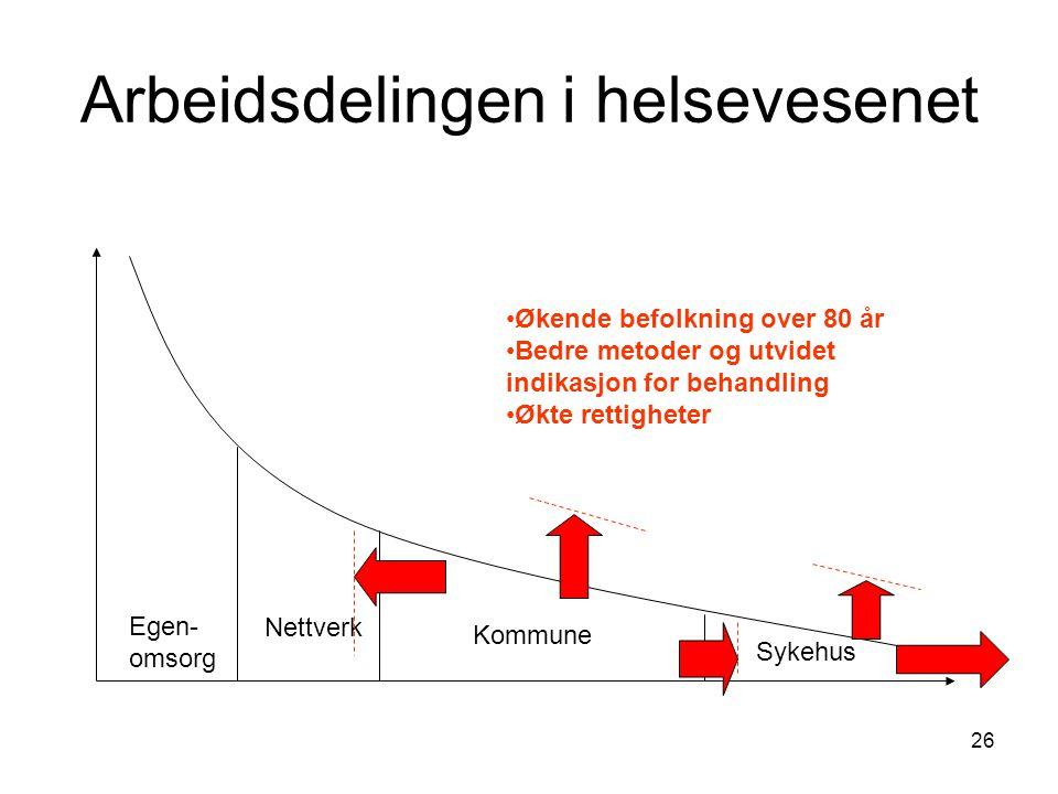 26 Arbeidsdelingen i helsevesenet Egen- omsorg Nettverk Kommune Sykehus Økende befolkning over 80 år Bedre metoder og utvidet indikasjon for behandlin