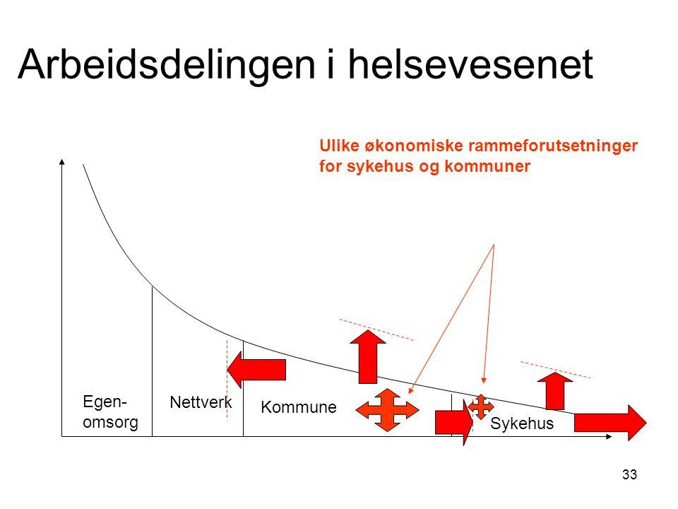 33 Arbeidsdelingen i helsevesenet Egen- omsorg Nettverk Kommune Sykehus Ulike økonomiske rammeforutsetninger for sykehus og kommuner