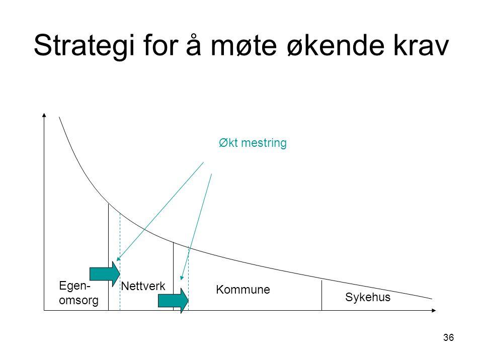 36 Strategi for å møte økende krav Egen- omsorg Nettverk Kommune Sykehus Økt mestring