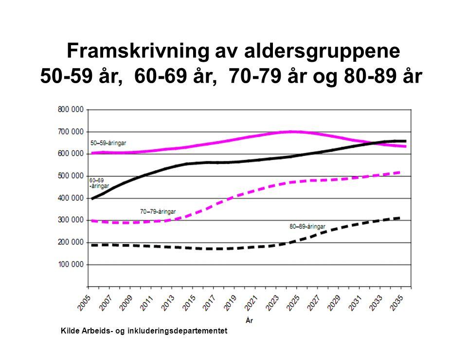 Framskrivning av aldersgruppene 50-59 år, 60-69 år, 70-79 år og 80-89 år Kilde Arbeids- og inkluderingsdepartementet