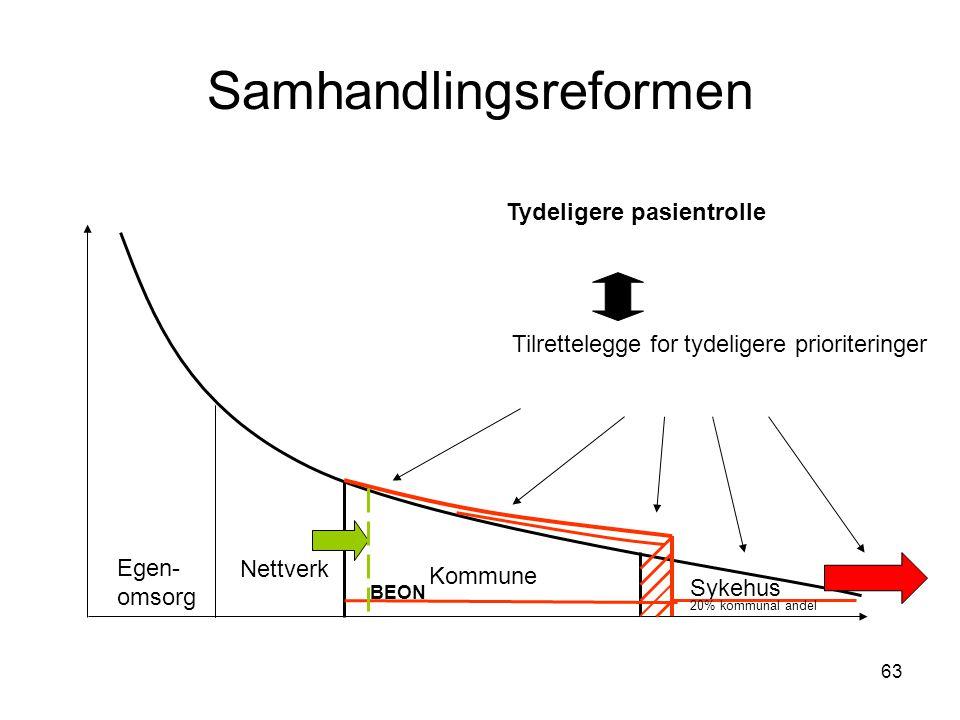 63 Samhandlingsreformen Egen- omsorg Nettverk Kommune Sykehus 20% kommunal andel BEON Tilrettelegge for tydeligere prioriteringer Tydeligere pasientro