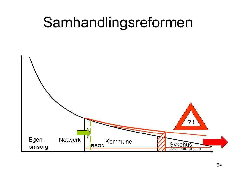 64 Samhandlingsreformen Egen- omsorg Nettverk Kommune Sykehus 20% kommunal andel BEON ?!