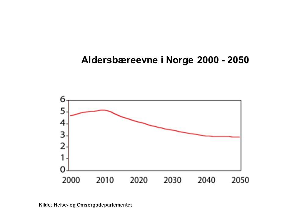 Aldersbæreevne i Norge 2000 - 2050 Kilde: Helse- og Omsorgsdepartementet