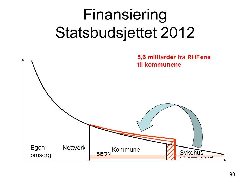 80 Finansiering Statsbudsjettet 2012 Egen- omsorg Nettverk Kommune Sykehus 20% kommunal andel BEON 5,6 milliarder fra RHFene til kommunene