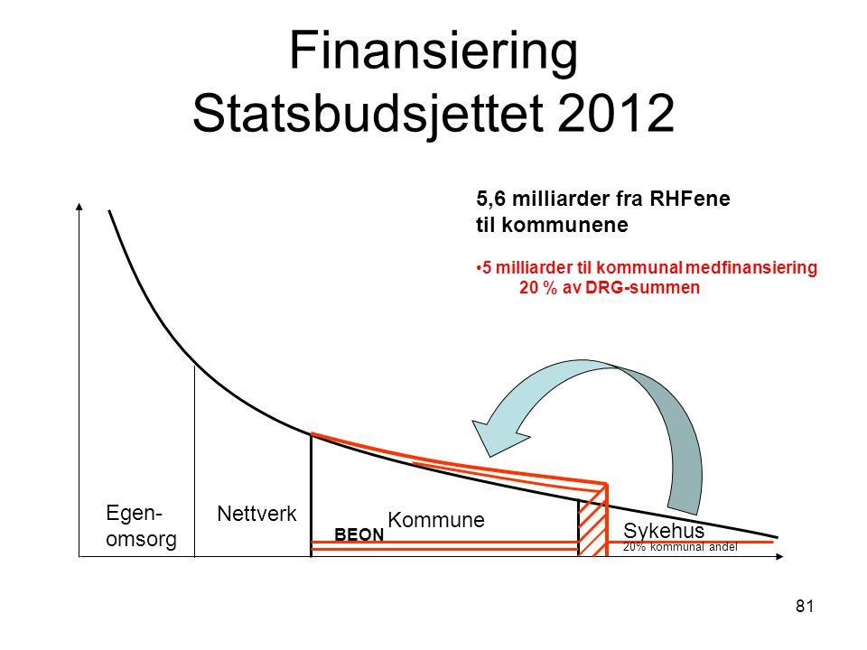 81 Finansiering Statsbudsjettet 2012 Egen- omsorg Nettverk Kommune Sykehus 20% kommunal andel BEON 5,6 milliarder fra RHFene til kommunene 5 milliarde
