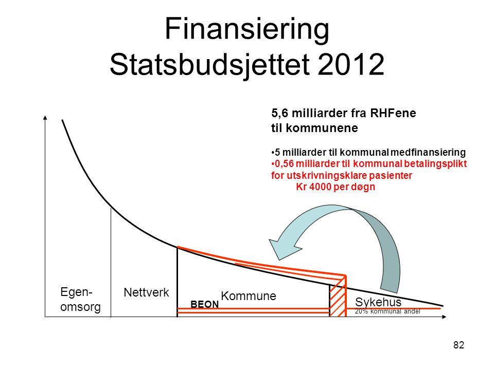 82 Finansiering Statsbudsjettet 2012 Egen- omsorg Nettverk Kommune Sykehus 20% kommunal andel BEON 5,6 milliarder fra RHFene til kommunene 5 milliarde