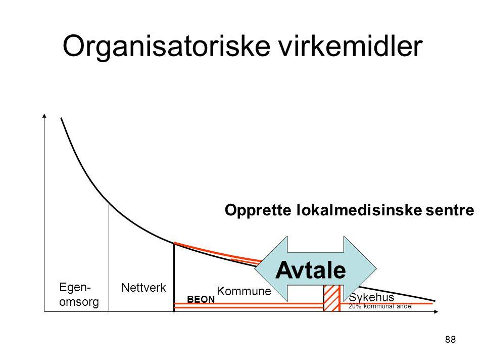 88 Organisatoriske virkemidler Egen- omsorg Nettverk Kommune Sykehus 20% kommunal andel BEON Avtale Opprette lokalmedisinske sentre