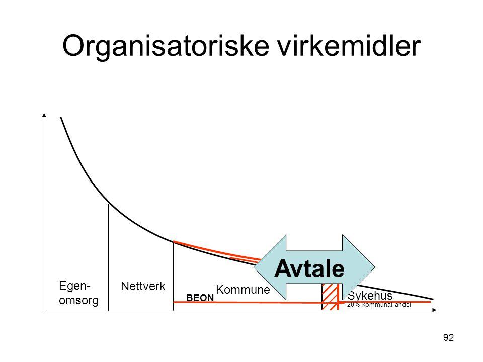 92 Organisatoriske virkemidler Egen- omsorg Nettverk Kommune Sykehus 20% kommunal andel BEON Avtale