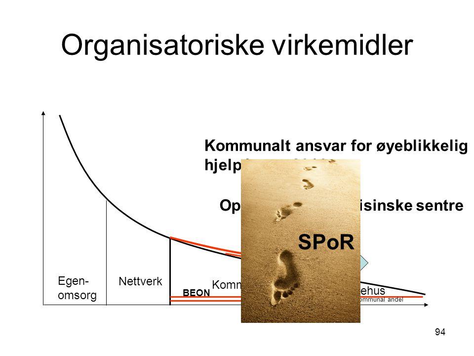 94 Organisatoriske virkemidler Egen- omsorg Nettverk Kommune Sykehus 20% kommunal andel BEON Avtale Opprette lokalmedisinske sentre Kommunalt ansvar f