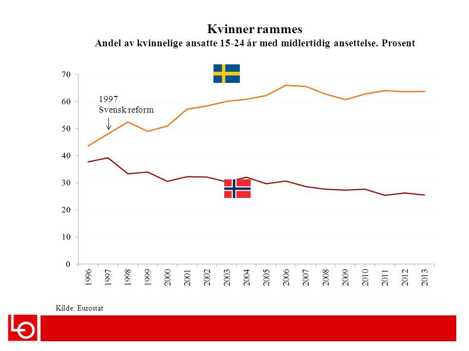 Ledighet i Sverige. Prosent Kilde: Eurostat Under 25 år Over 25 år