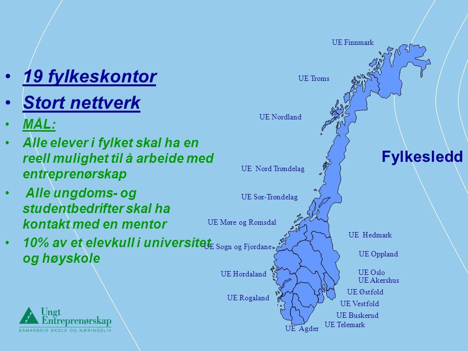 Utvikling 1999 – 2005 Akershus 2005/2006 en økning på 50% til i overkant av 1000 elever og 185 ungdomsbedrifter